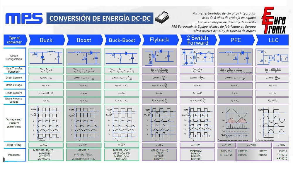 MPS Conversion DC-DC