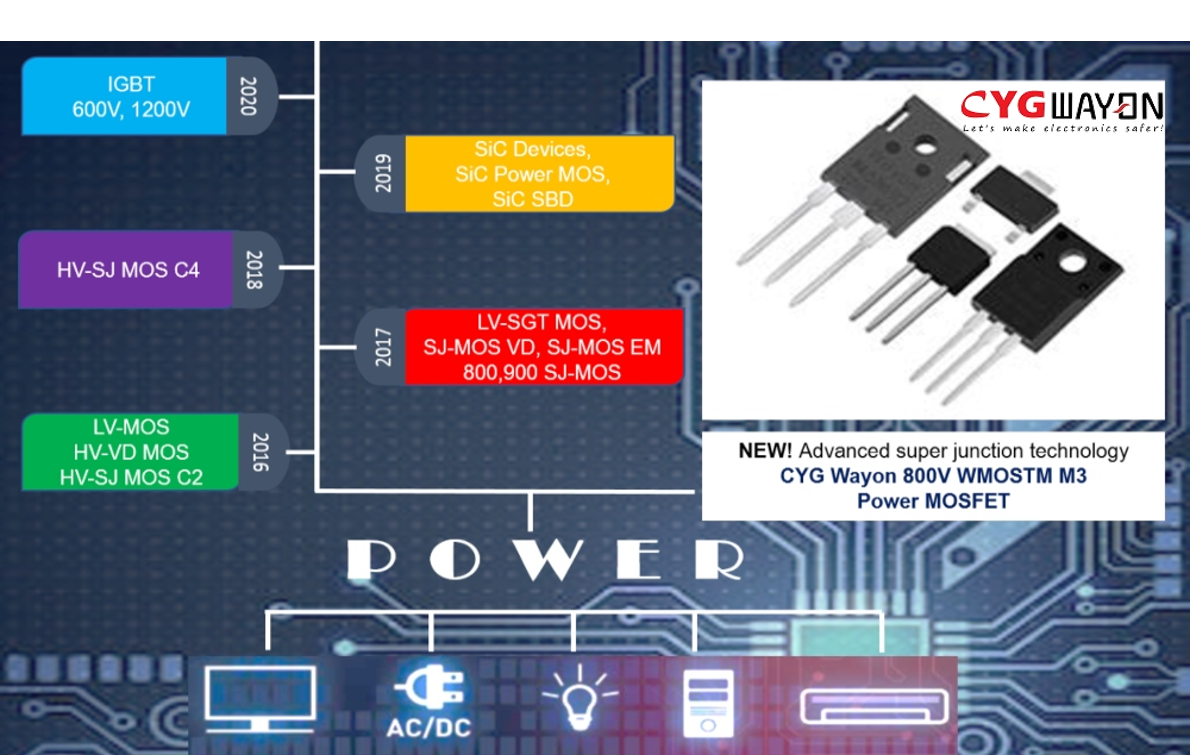 Wayon WMOSTM C2 Power MOSFET